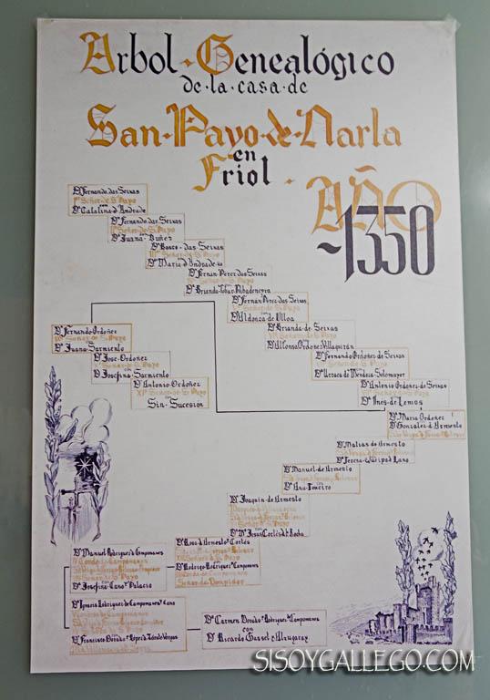 Fortaleza Narla.Friol.Lugo.Arbol Genealogico